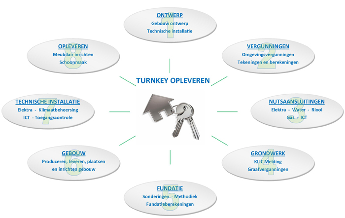 Turnkey opleveren